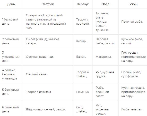 Схема БУЧ-диеты.