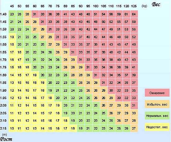 Таблица для расчёта индекса массы тела