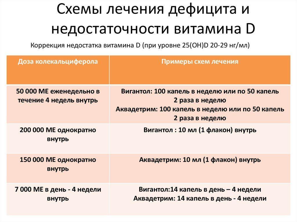 Схемы лечения при недостаточности витамина Д