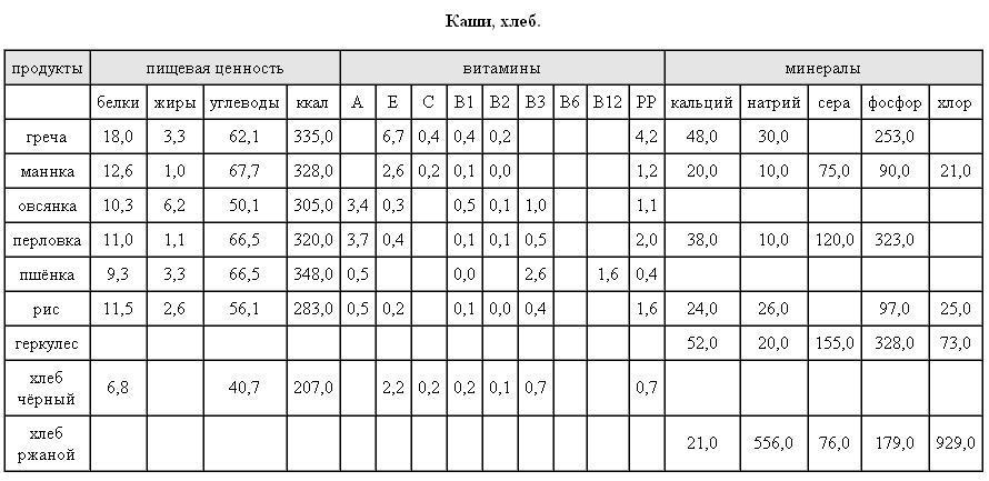 Таблица калорийности и питательности каши и хлеба
