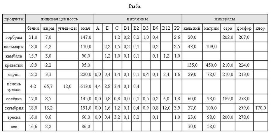 Таблица калорийности и питательности рыбы