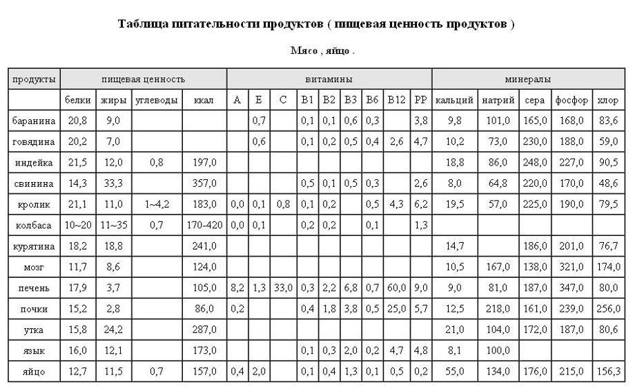 Таблица химического состава блюд