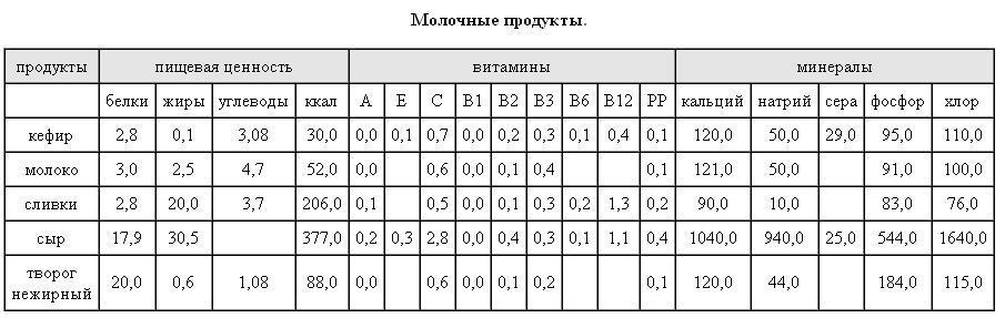 Таблица калорийности и питательности молочных продуктов