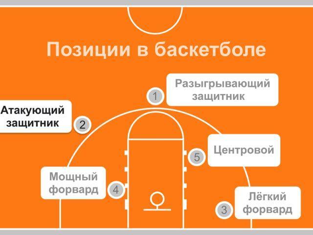 позиции в баскетболе