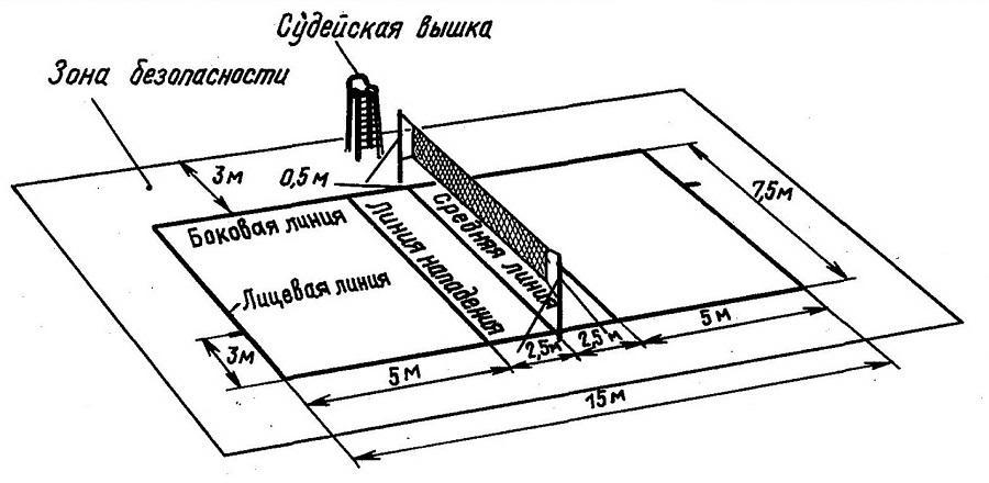 Волейбольная площадка схема и разметка