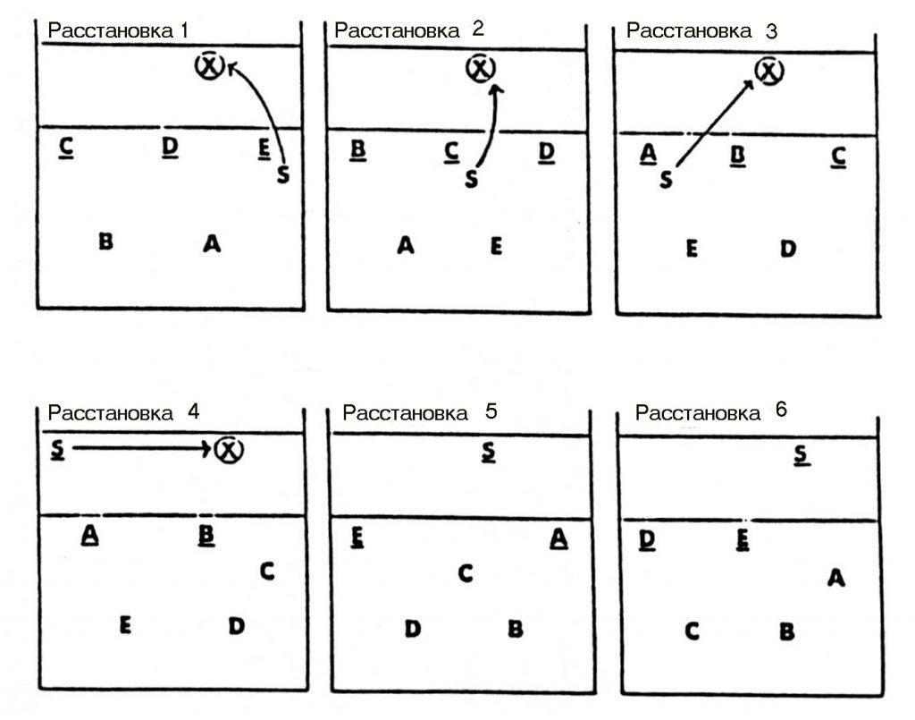 Схема 5-1 в волейболе