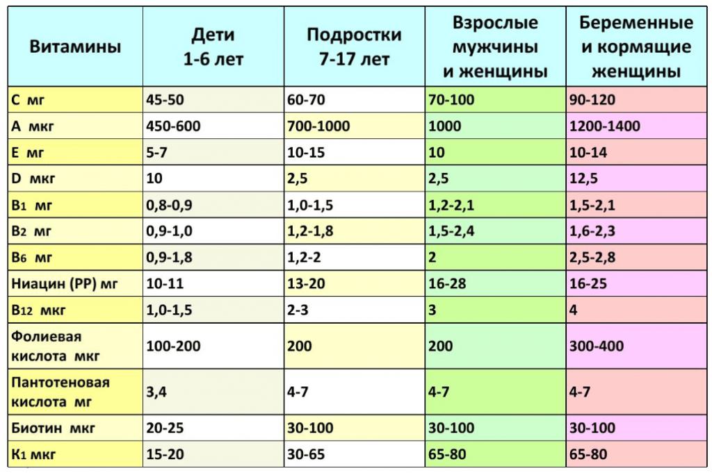 Рисунок суточная норма приема витамина B