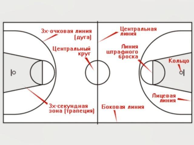 трехочковая зона